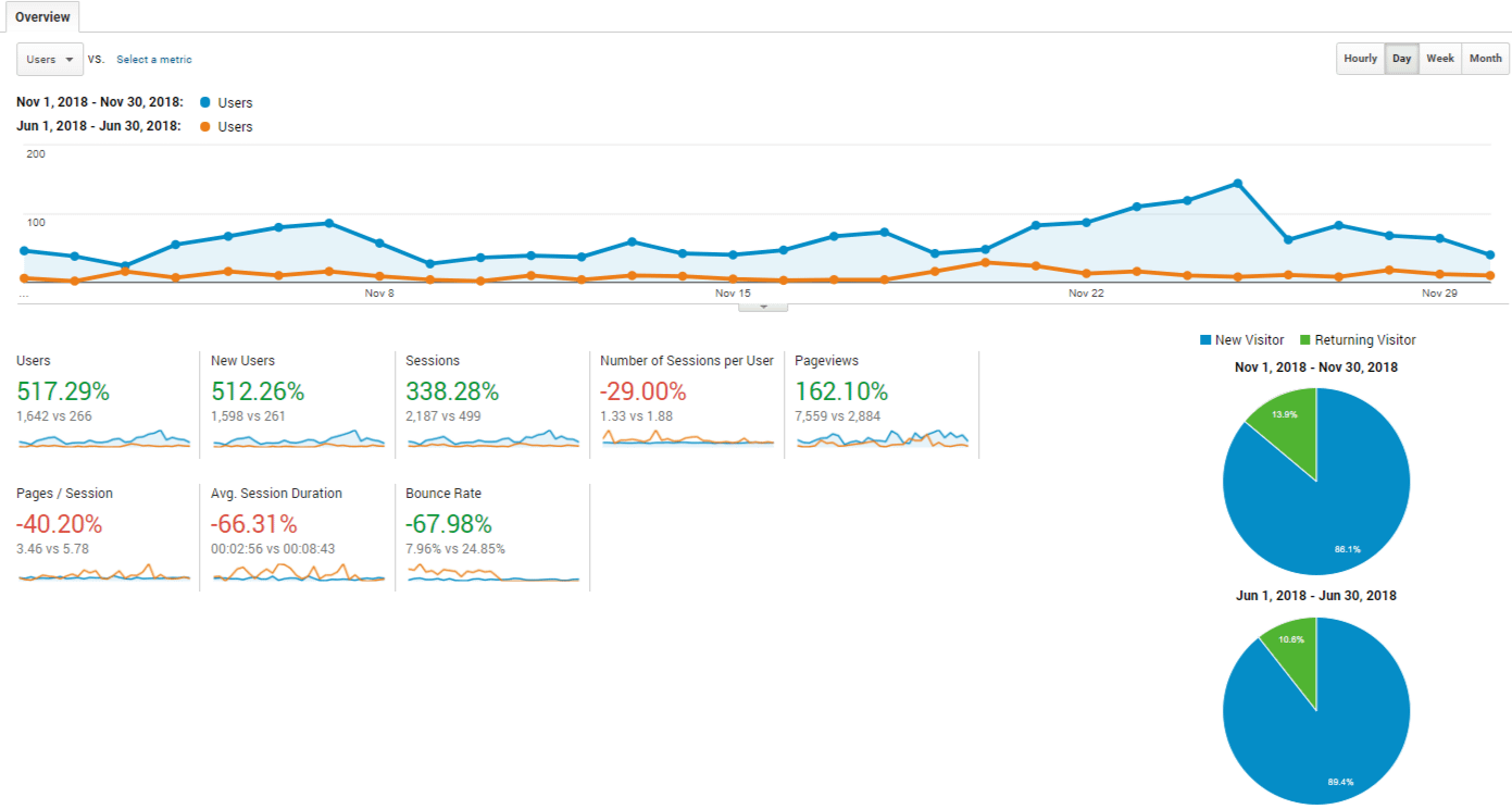 The Side Blogger traffic comparison between June 2018 and November 2018.