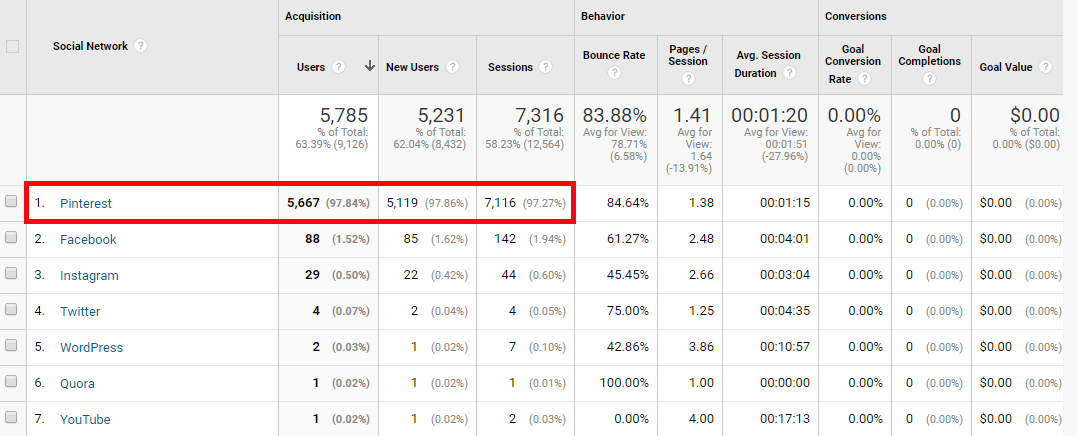 The Side Blogger Traffic Acquisition Report - Via Social