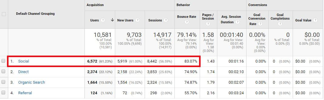 Traffic channels for The Side Blogger, from Google Analytics