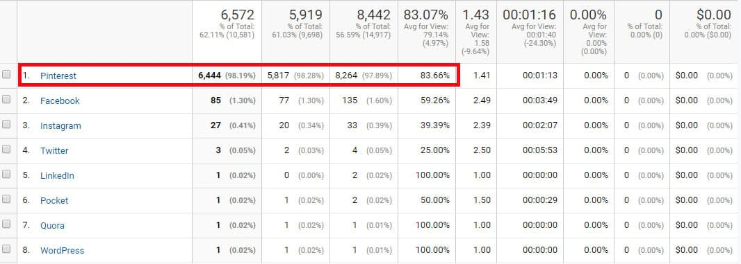 Social channels for traffic to The Side Blogger, from Google Analytics