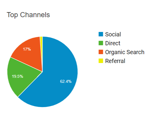The Side Blogger Traffic Distribution Circle - From Google analytics - Over a 30-Day Period