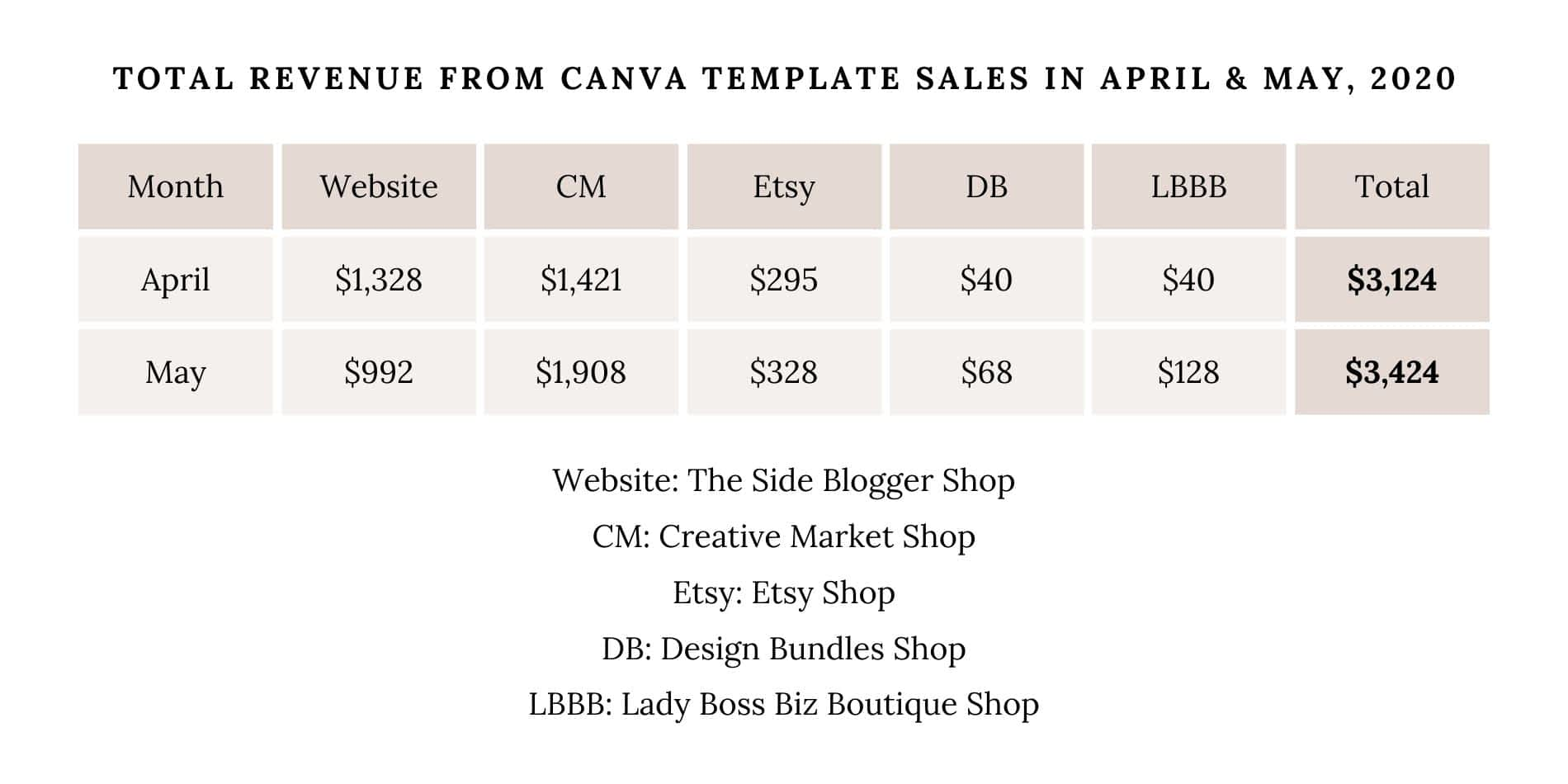 Revenue from Canva Template Sales