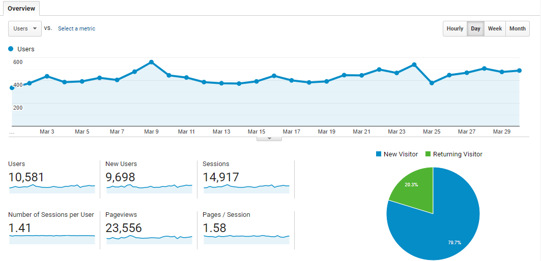 Traffic to The Side Blogger, from Google Analytics