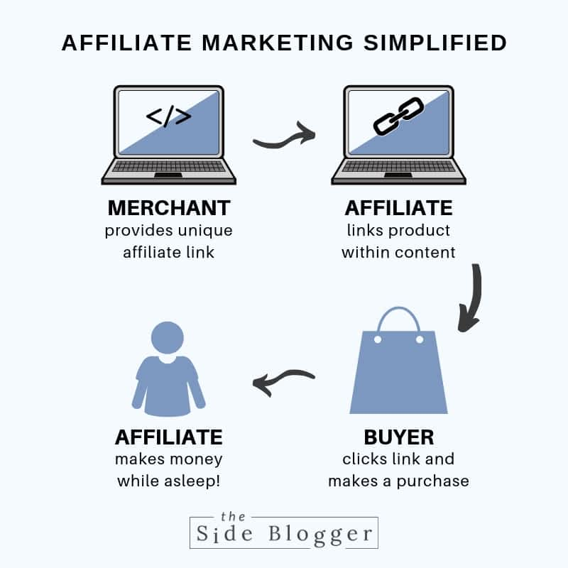 A simplified life-cycle of affiliate marketing.