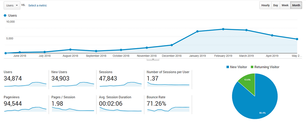 TSB Google Analytics Results