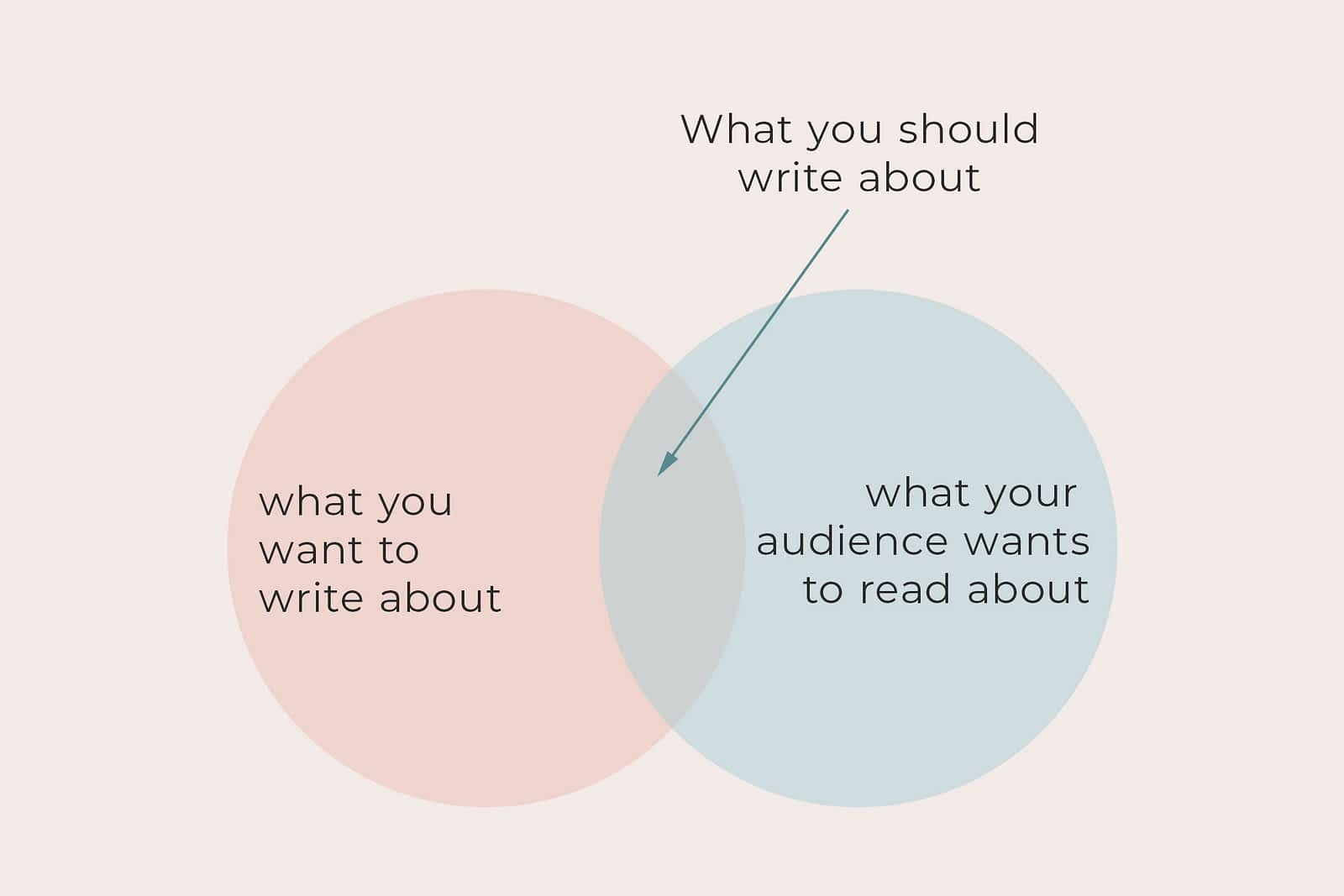 Ven diagram showing where writer's intent and readers' anticipation coincides.