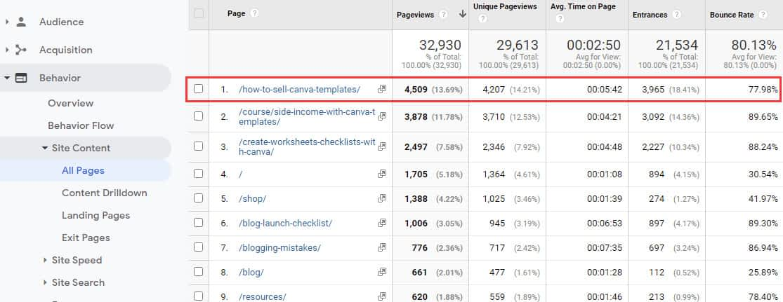 Google Analytics screenshot to show traffic and audience behavior for one blog post
